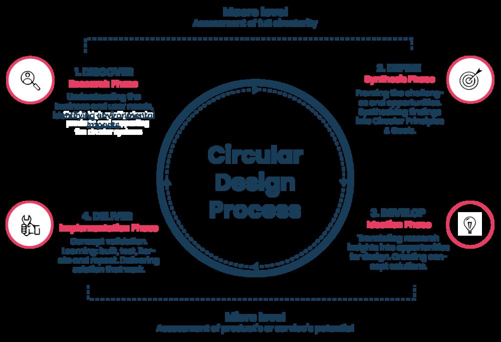 Ethica Circular design process.png