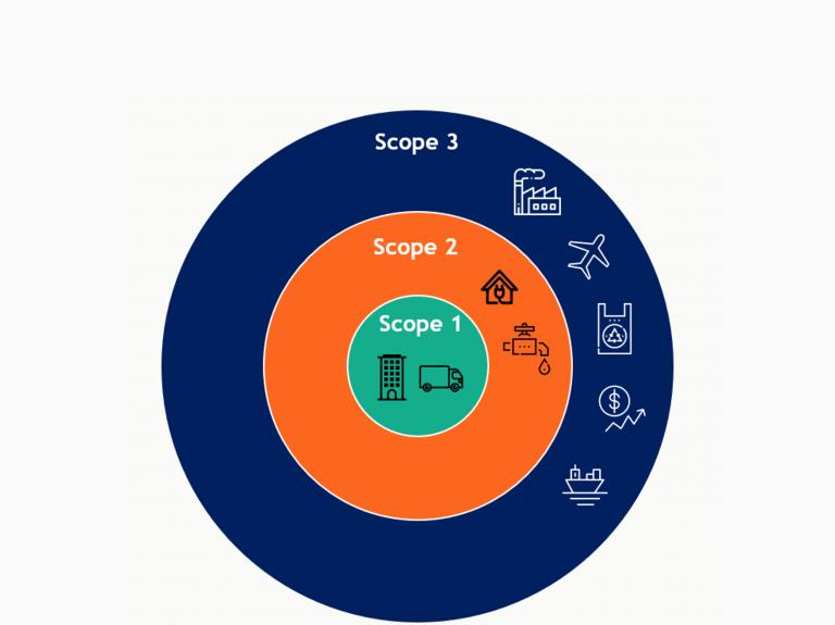 Yritysten on järkevää ja vastuullista ulottaa hiilidioksidipäästöjensä vähentäminen tuotantoketjuihin – Scope 3 mukaisesti
